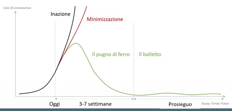 grafico scenario hammer and the dance coronavirus